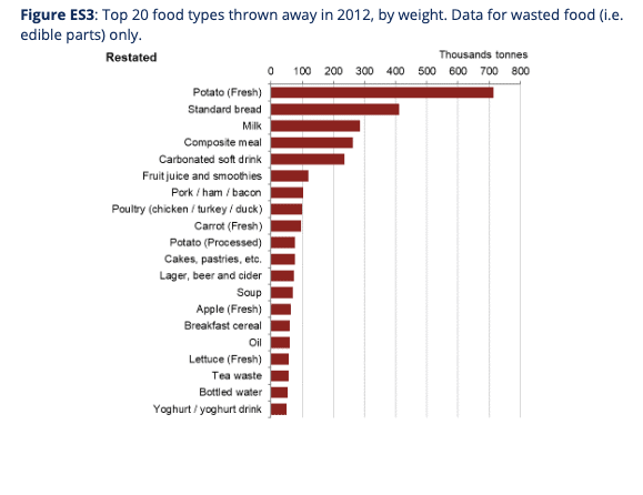food waste uk