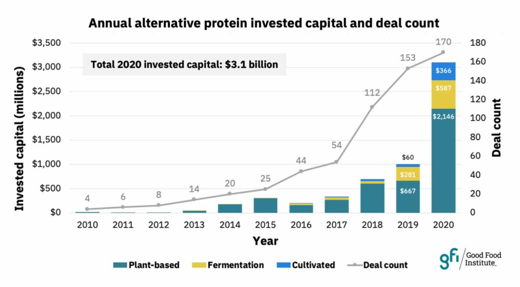 invest in plant based meat