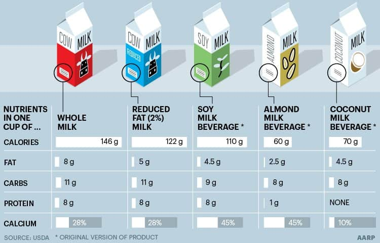 plant based milk nutrition