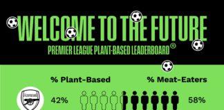 veganism football
