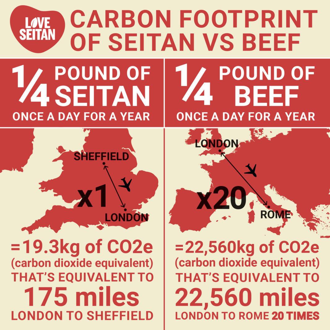 beef carbon footprint